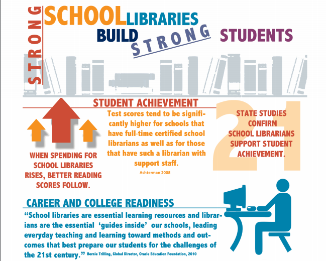 Libraries – Vital Part of a Comprehensive Literacy Plan